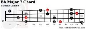 Bb Major 7 Baritone ukulele chord