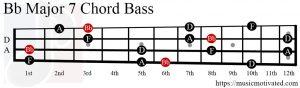 Bb Major 7 chord Bass