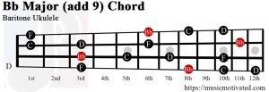 Bb Major add 9 Baritone ukulele chord