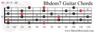 Bbdom7 chord on a guitar