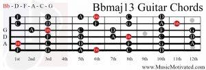 Bbmaj13 chord on a guitar