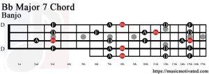 Bb Major 7 Banjo chord