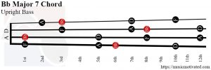 Bb Major 7 Upright Bass chord