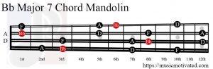 Bb Major 7 Mandolin chord