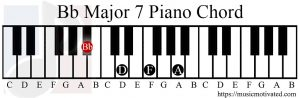 Bb major 7 chord piano