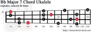 Bb Major 7 Ukulele chord