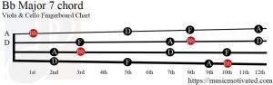 Bb Major 7 Viola/Cello chord
