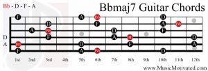 Bbmaj7 chord on a guitar