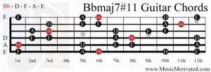 Bbmaj7#11 chord on a guitar