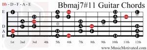 Bbmaj7#11 chord on a guitar