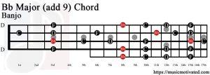 Bb Major (add 9) Banjo chord