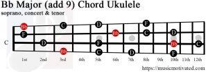 Bb Major add 9 ukulele chord
