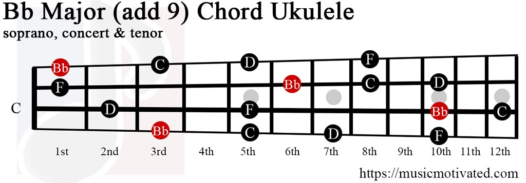 Ukulele ukulele chords b flat : Bb(add9) chord