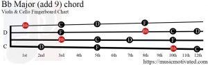 Bb Major (add 9) Viola/Cello chord