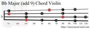 Bb Major (add 9) Mandolin chord