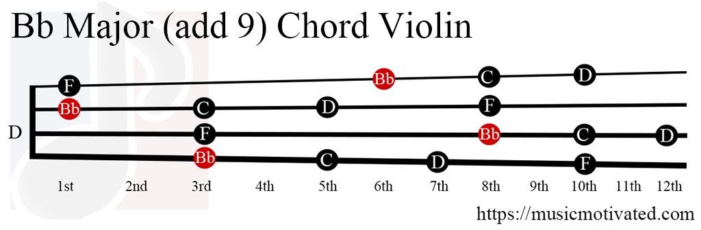 Bb(add9) chord