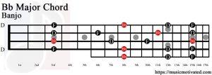 Bb Major chord banjo