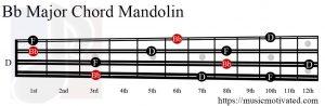 Bb Major chord mandolin