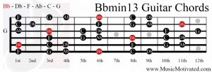 Bbmin13 chord on a guitar