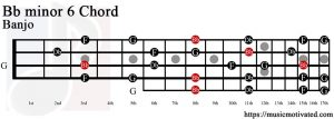 Bb minor 6 Banjo chord