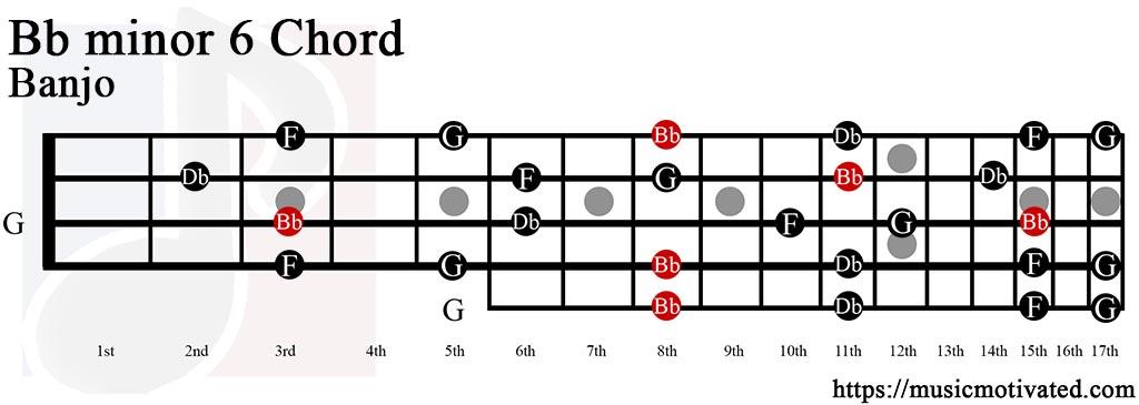 B Flat Minor Triad Bbmin6 chord