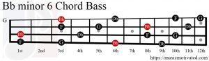 Bbmin6 chord Bass