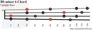 Bb minor 6 Upright Bass chord