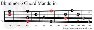 Bb minor 6 Mandolin chord