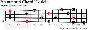 Bb minor 6 Ukulele chord