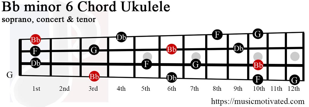 Unique Ukulele Chords Bb Gift Beginner Guitar Piano Chords Zhpffo