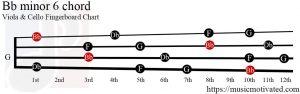 Bb minor 6 Viola/Cello chord