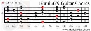 Bb minor 6/9 chord on a guitar
