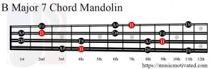 B Major 7 Mandolin chord