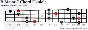 B Major 7 Ukulele chord