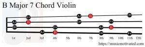 B Major 7 Violin chord
