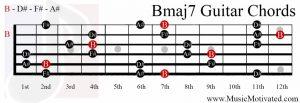 Bmaj7 chord on a guitar