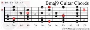 Bmaj9 chord on a guitar