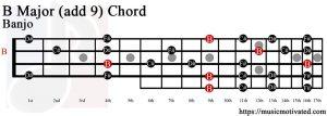 B Major (add 9) Banjo chord