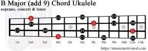 B Major add 9 ukulele chord
