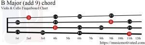 B Major (add 9) Viola/Cello chord