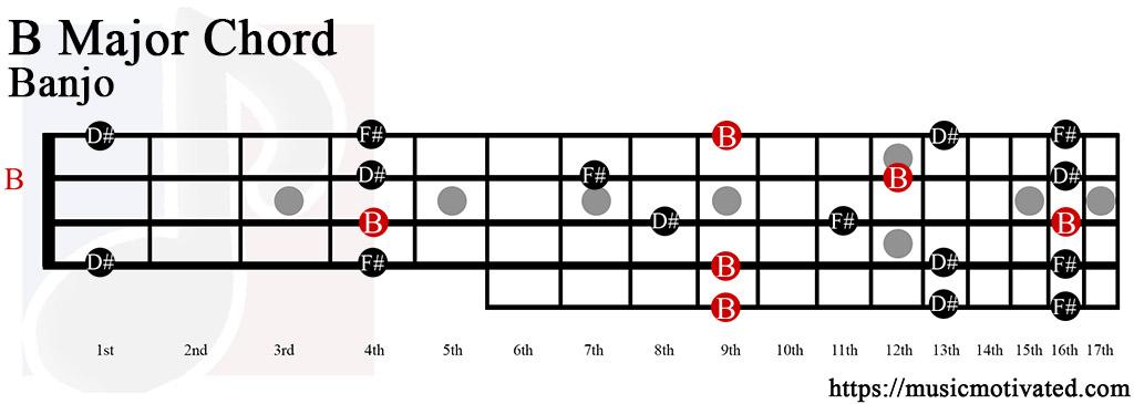 Banjo banjo major chords : Banjo : banjo major chords Banjo Major or Banjo Major Chords' Banjos