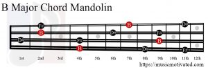 B Major chord mandolin