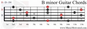 B minor chord on a guitar