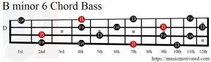Bmin6 chord Bass