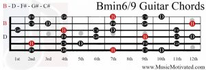 Bmin69 chord on a guitar