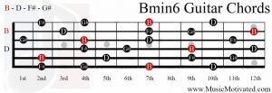 Bmin6 chord on a guitar