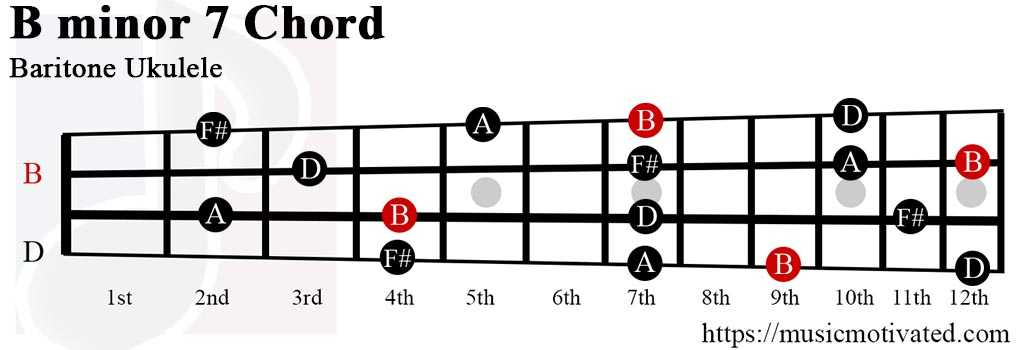 bmin7 chord