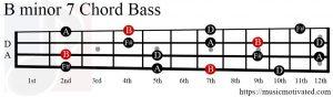 Bmin7 chord Bass