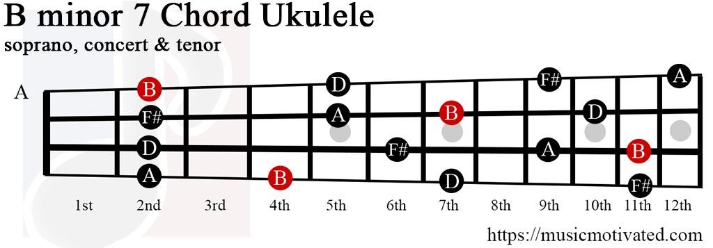 Ukulele ukulele chords b minor : Bmin7 chord