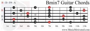 Bmin7 chord on a guitar